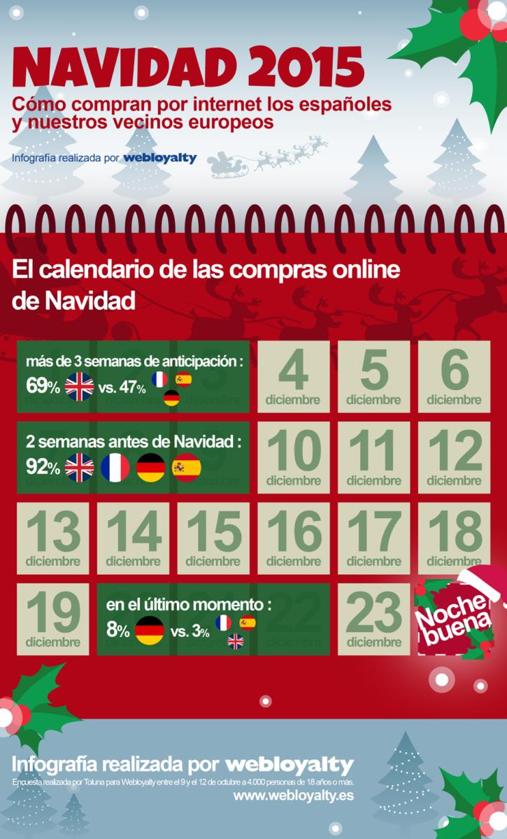 Infografía realizada por Webloyalty sobre cuándo compran los europeos en Navidad.