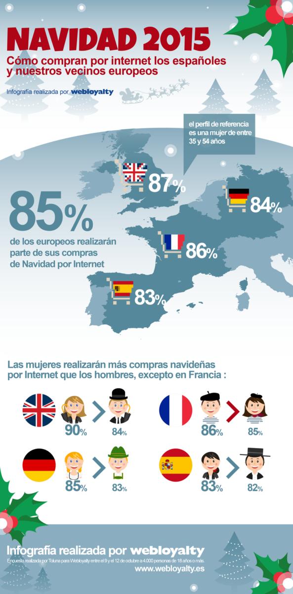 Infografía realizada por Webloyalty sobre quién realiza las compras en Navidad.