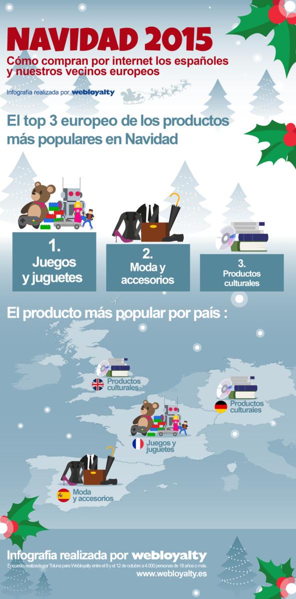 Infografía realizada por Webloyalty sobre el top europeo de los productos más populares en las compras de Navidad.
