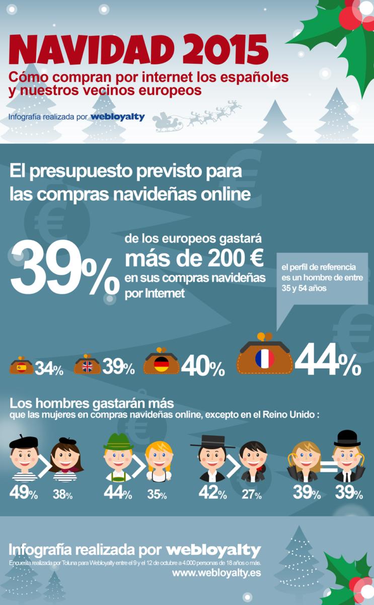 Infografía realizada por Webloyalty sobre el presupuesto previsto para las compras en Navidad.